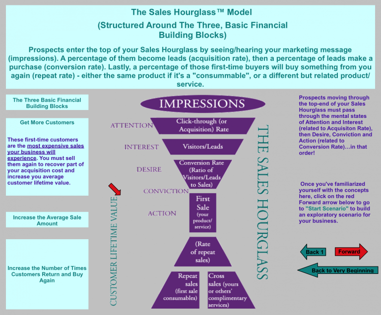 """Graphic of a """"sales funnel"""" illustrating the importance of customer lifetime value"""